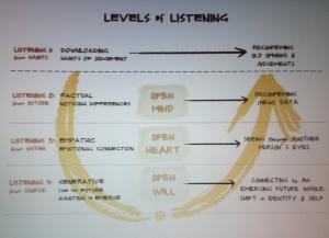 U.Lab over luisteren